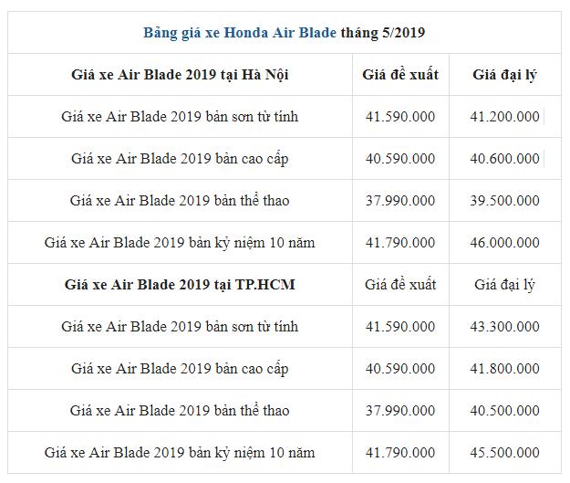 Bảng giá xe Honda Air Blade tháng 5/2019 mới nhất tại từng khu vực