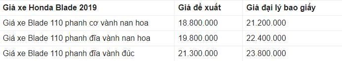 Giá xe Honda Blade 2019 mới nhất