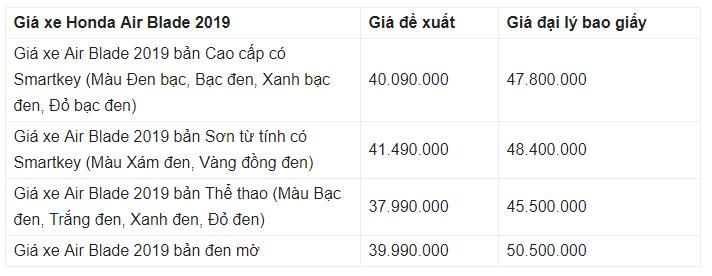 Giá xe Honda AirBlade 2019 mới nhất