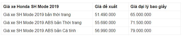 Giá xe Honda SH Mode 2019 mới nhất