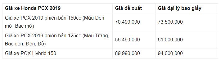 Giá xe Honda PCX 2019 mới nhất