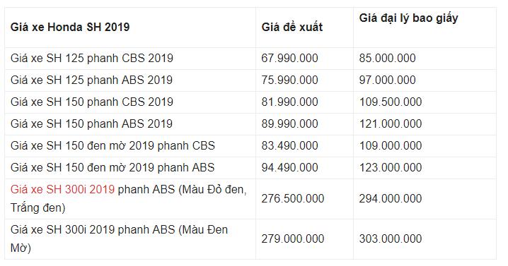Giá xe Honda SH 2019 mới nhất