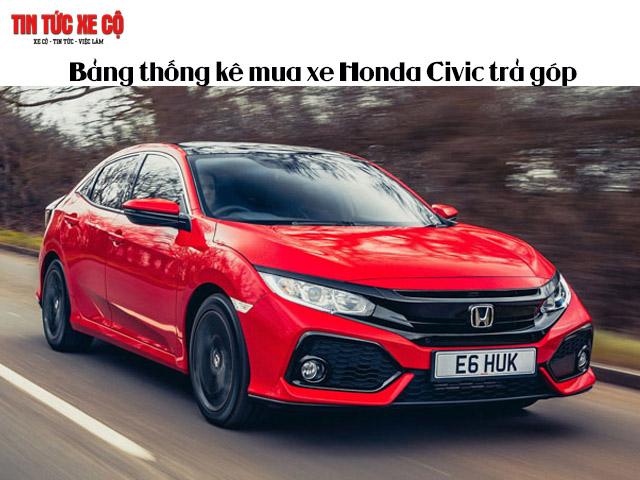 Bảng thống kê mua xe Honda Civic trả góp trong vòng 5 năm